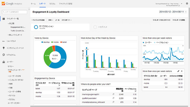 Engagement & Loyalty Dashboard