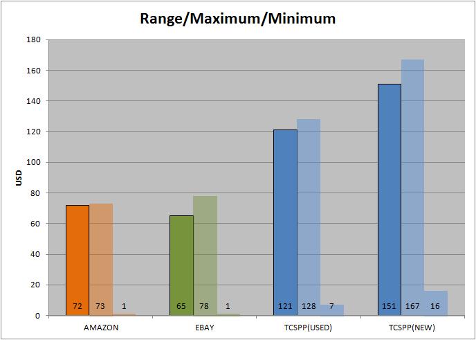 range max min