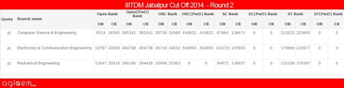IIITDM Jabalpur Cut Off 2014 - Pt. Dwarka Prasad Mishra Indian Institute of Information Technology, Design and Manufacture