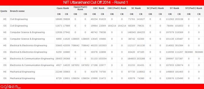 NIT UttarakhandCut Off 2014 -National Institute of Technology