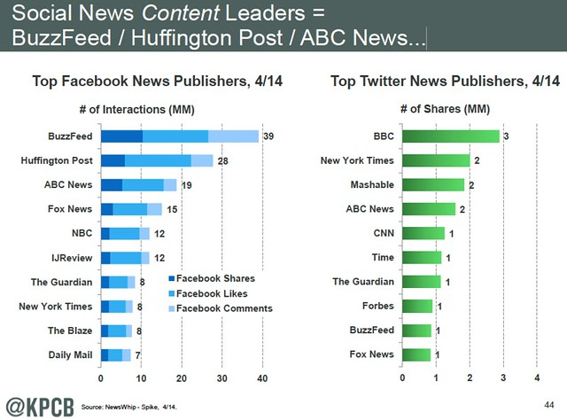 social news content leaders