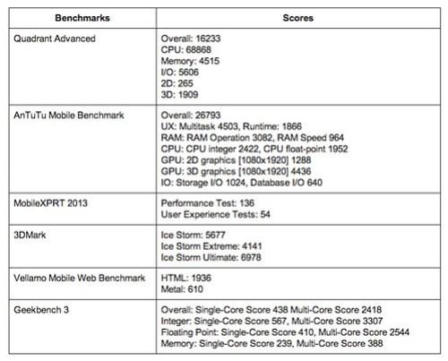 ผลการวัดประสิทธิภาพของ i-mobile IQX Octo