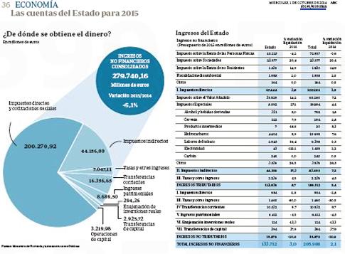 14j01 Presupuestos Estado 1