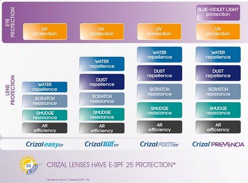 comparison table CP