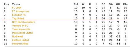 Hope Premier League table