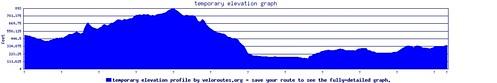 elevation_graph_oldGRF