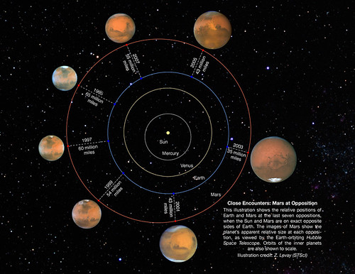 Mars Opposition 1995-2007 by Hubble. Click to enlarge.