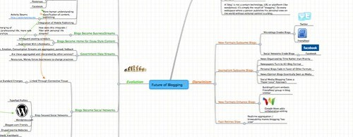 Future of Blogging - MindMeister Mind Map by you.