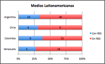 RSS in Latin American Media