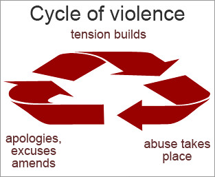 Abuse: cycle of violence