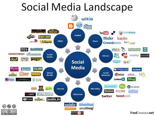 Social Media Landscape - fredcavazza