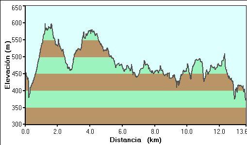 Perfil de la ruta por el barranco de La encantada desde Planes