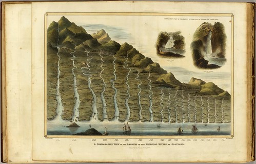 A comparative view of the lengths of the principal rivers of Scotland, John Thomson, 1831.