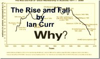 The Decline in Union Membership 1911 - 2008