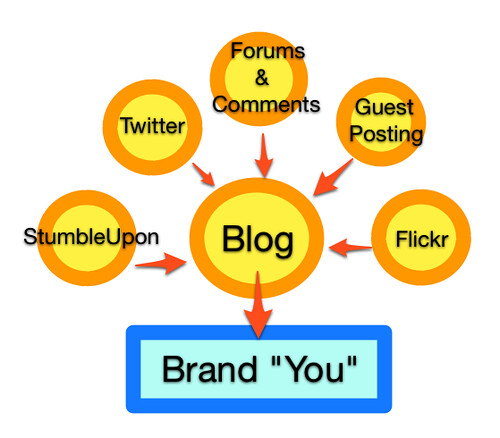 Building your brand with social meda