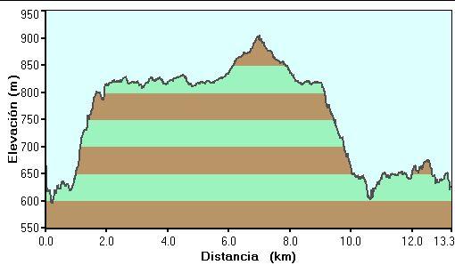 Perfil de la ascensión a Ganalto