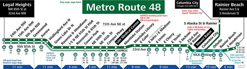 Metro Route 48 Strip Map