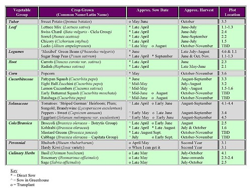 Spreadsheet from last year
