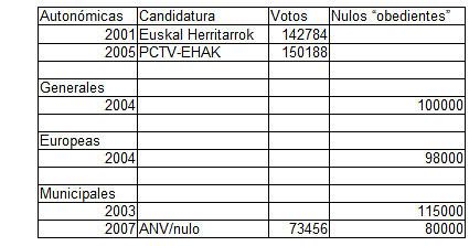 voto de la izquierda abertzale 2001-2008