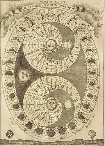 Figuras representativas de la fase lunar.