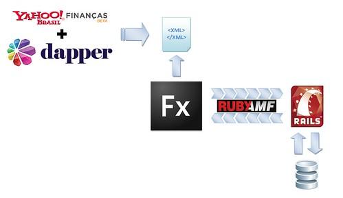 Dapper gera XML a partir do Y! Finanças, que é lido pelo Flex e, via RubyAMF, salvo no BD, através do Rails. Moleza.