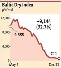 baltic_cry_index_dec_08