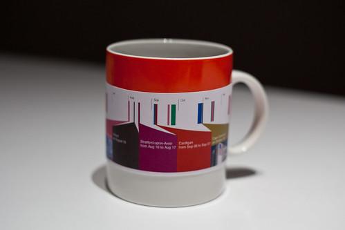 Dopplr personal informatics coffeecup
