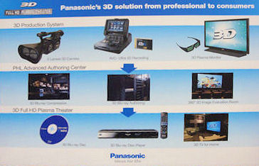 Panasonic initiative to develop an entire end-to-end 3-D production system, including a camera, Blu-ray player and TV display.