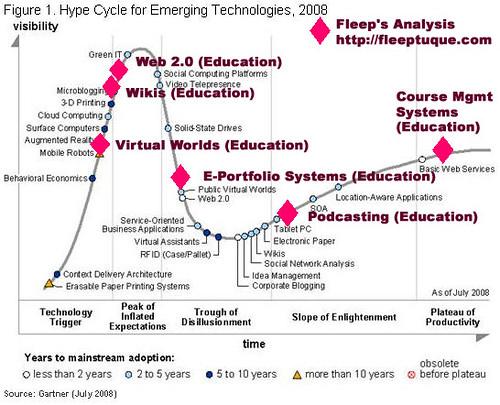 http://fleeptuque.com/ version of the gartner hype cycle