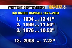 Baltimore's Wettest Septembers