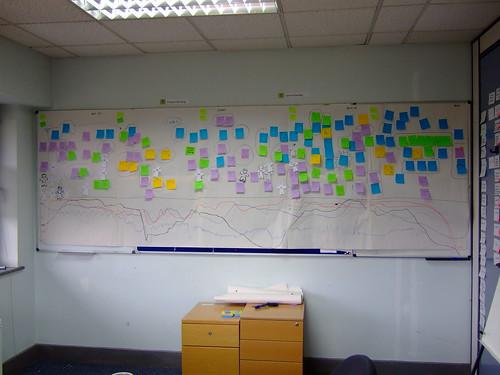 Agile wallboard Mega timeline