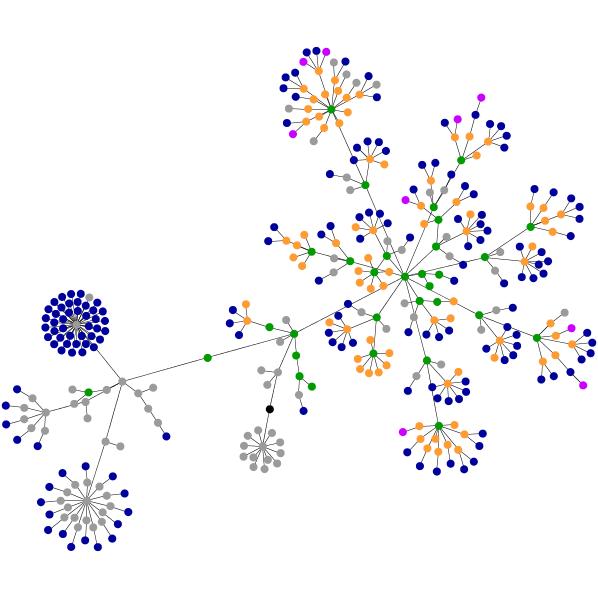 Web Site Graph of SharePointDan.com