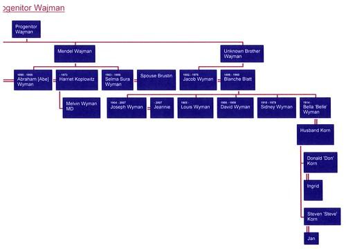 Fam Tree Wyman02.jpg