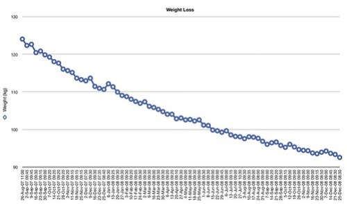 Weight Loss 2008