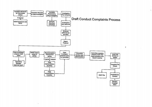 Law Society of Scotland - Draft Complaint Process after 1st October 2008