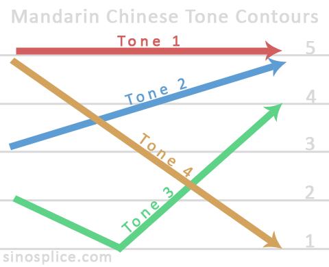 Tone Contours in Mandarin Chinese
