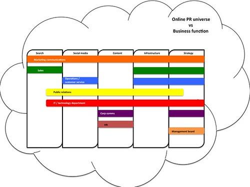 Business function vs online PR universe