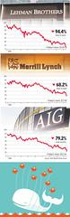Teh Fail Whale goes to Wall Street