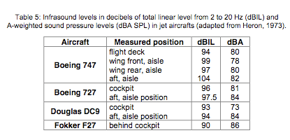 noise levels on aircraft (pretty old)