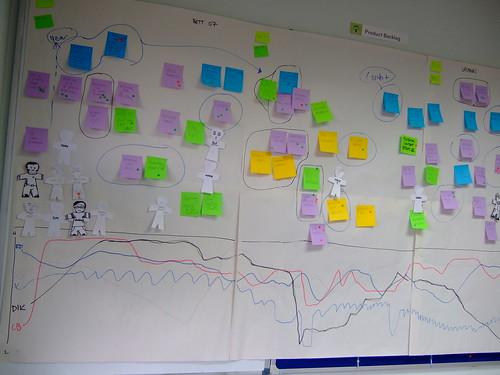 Agile Wallboard retrospective timeline detail
