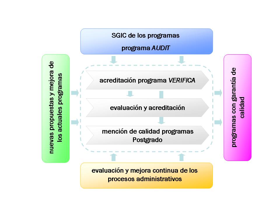 Fig.3 - Sistema de Garantia Interna de Calidad