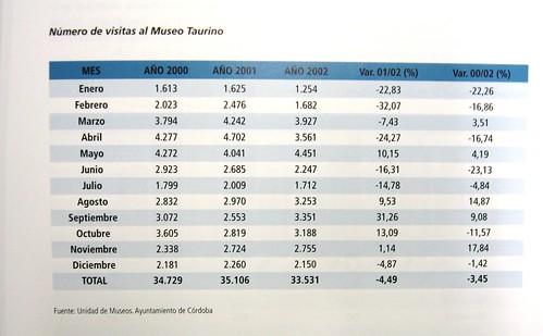 Número de Visitas Museo Taurino Córdoba