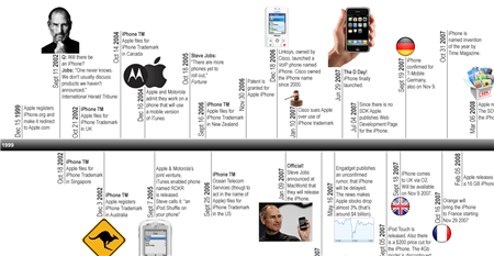 iphone_timeline