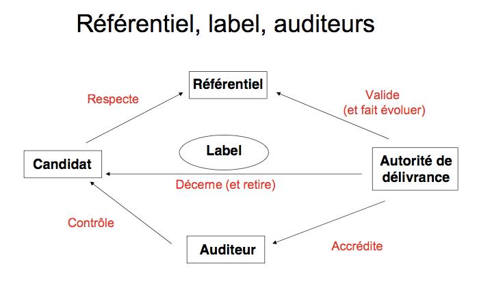 Label - ecosystem