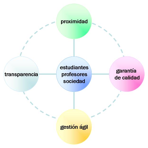 Figura 1 - Eje y lineas estratégicas