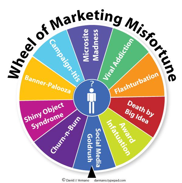 Wheel of Marketing Misfortune