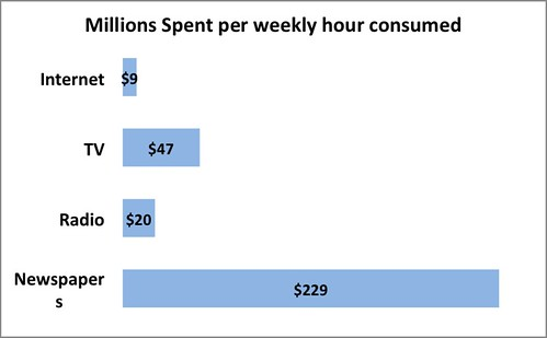 Media dollars spend per median hour of media time