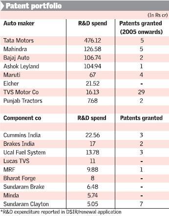 Patents vs. R&D budget