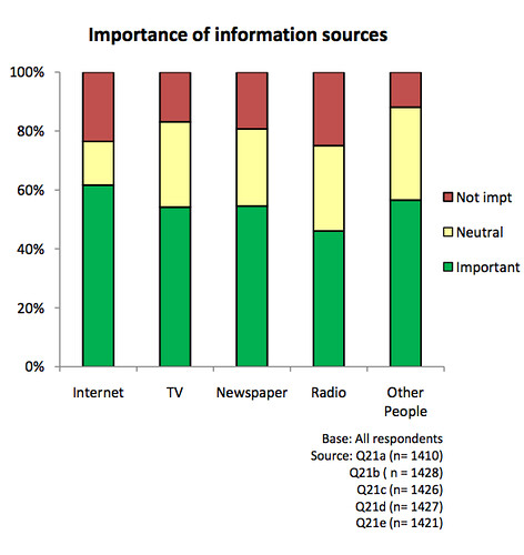 Importance of information sources