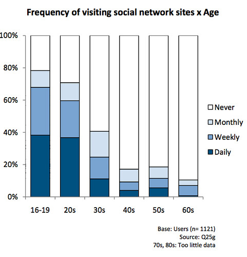 social network sites by age